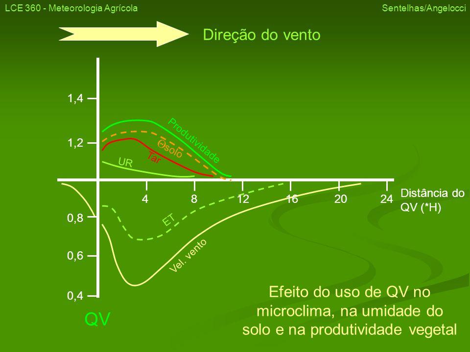 Direção do vento Distância do QV (*H) 0,4 0,6 0,8 1,2 1,4 QV 4 8 12 16 20 24 Produtividade Vel. vento ET UR Tar solo Efeito do uso de QV no microclima
