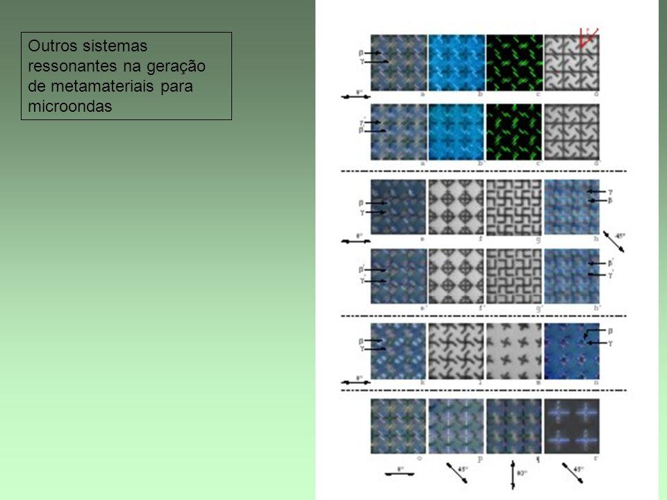 13 Outros sistemas ressonantes na geração de metamateriais para microondas