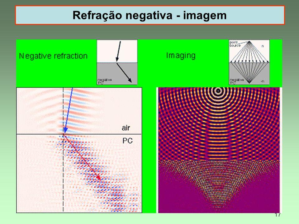 17 Refração negativa - imagem