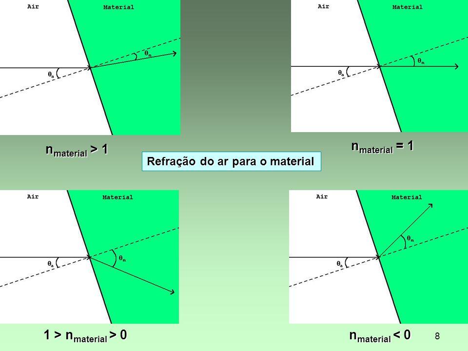 8 n material > 1 n material = 1 1 > n material > 0 n material < 0 Refração do ar para o material