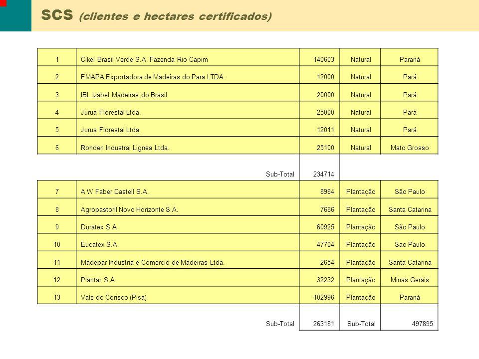 1Guavira Agroflorestal e Industrial Ltda.61648 Natural Mato Grosso Sub-Total61648 2Floresteca Agroflorestal Ltda3000 Plantação Mato Grosso 3Sincol11571 Plantação Santa Catarina 4Terranova Brasil Ltda13205 Plantação Santa Catarina 5V & M Florestal Ltda.198804 Plantação Minas Gerais 6Seiva S/A13800 Plantação Santa Catarina Sub-Total240380Sub-Total302028 SGS (clientes e hectares certificados)