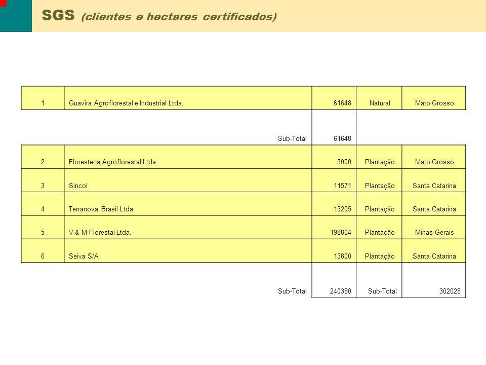1Guavira Agroflorestal e Industrial Ltda.61648 Natural Mato Grosso Sub-Total61648 2Floresteca Agroflorestal Ltda3000 Plantação Mato Grosso 3Sincol1157