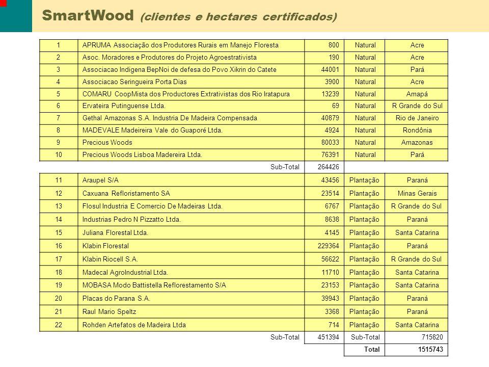 1APRUMA Associação dos Produtores Rurais em Manejo Floresta800 Natural Acre 2Asoc. Moradores e Produtores do Projeto Agroestrativista190 Natural Acre