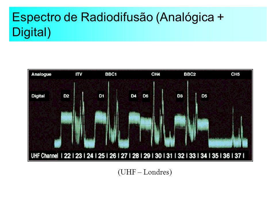 Espectro de Radiodifusão (Analógica + Digital) (UHF – Londres)