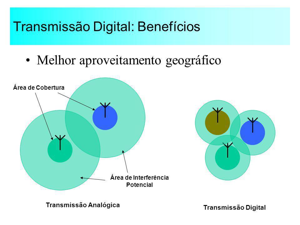 Transmissão Digital: Benefícios Melhor aproveitamento geográfico Área de Cobertura Área de Interferência Potencial Transmissão Analógica Transmissão D