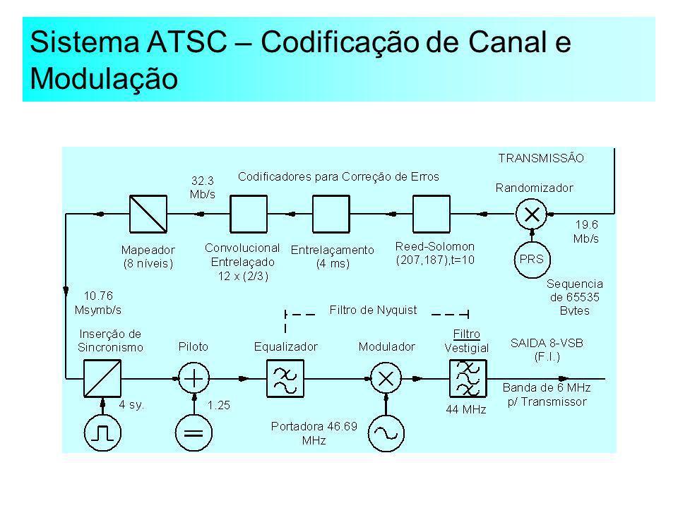 Sistema ATSC – Codificação de Canal e Modulação
