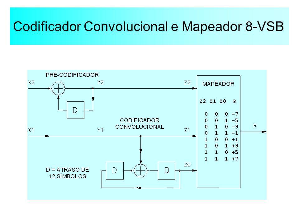 Codificador Convolucional e Mapeador 8-VSB