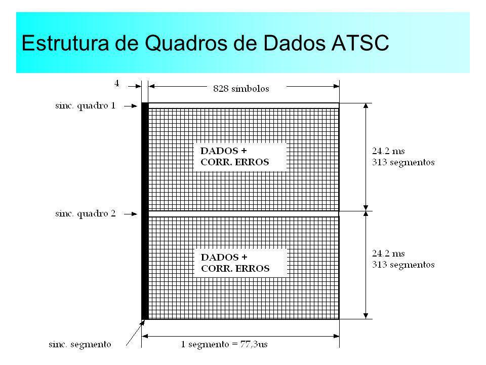 Estrutura de Quadros de Dados ATSC