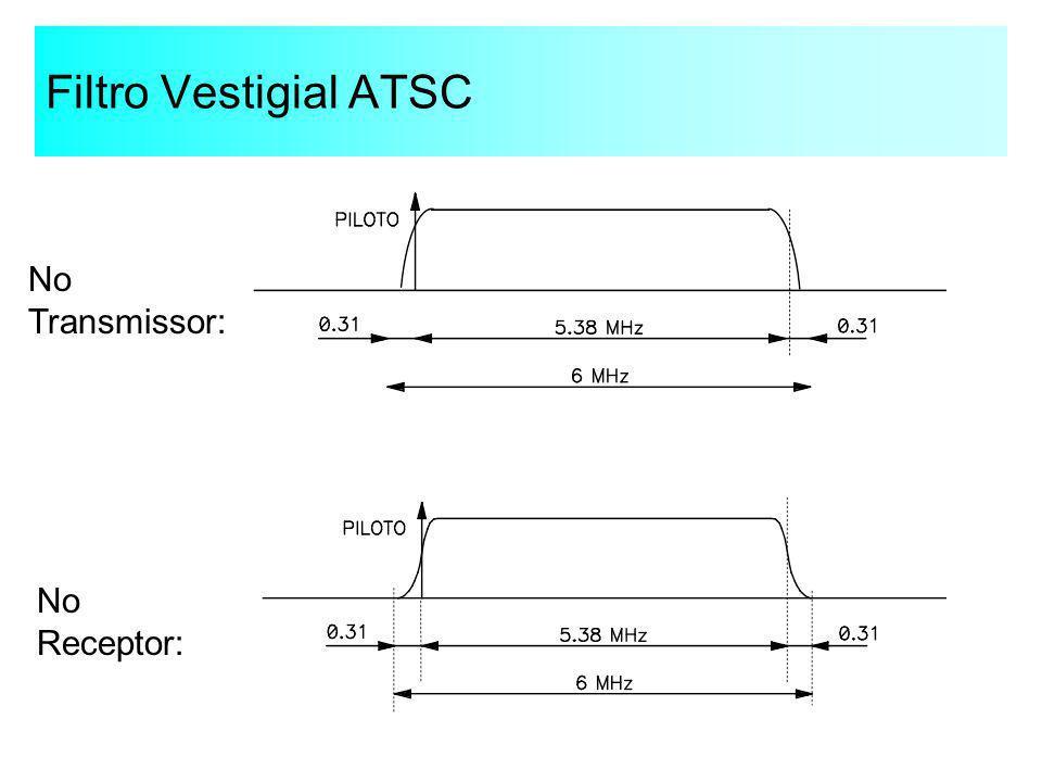Filtro Vestigial ATSC No Transmissor: No Receptor: