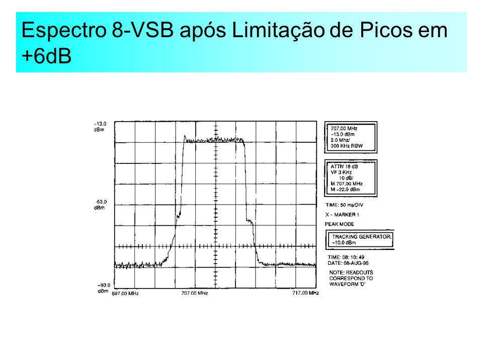 Espectro 8-VSB após Limitação de Picos em +6dB