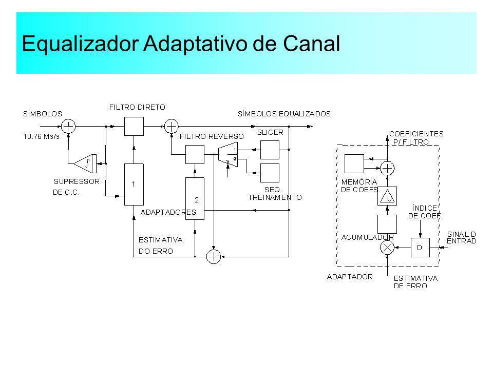 Equalizador Adaptativo de Canal