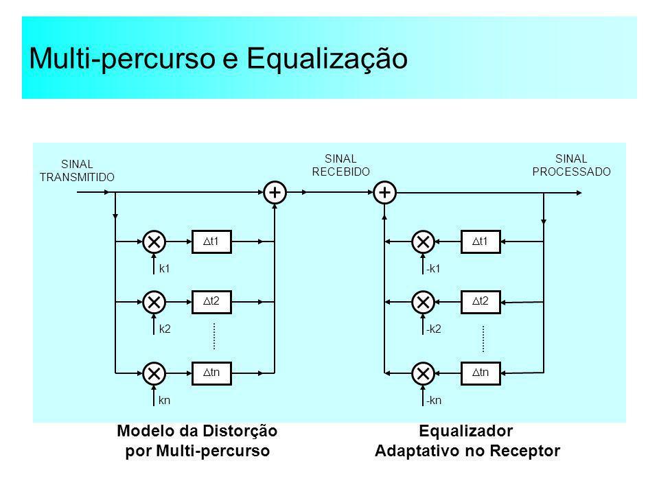Multi-percurso e Equalização t1 k1 k2 kn t2 tn SINAL TRANSMITIDO Equalizador Adaptativo no Receptor t1 -k1 -k2 -kn t2 tn SINAL PROCESSADO SINAL RECEBI
