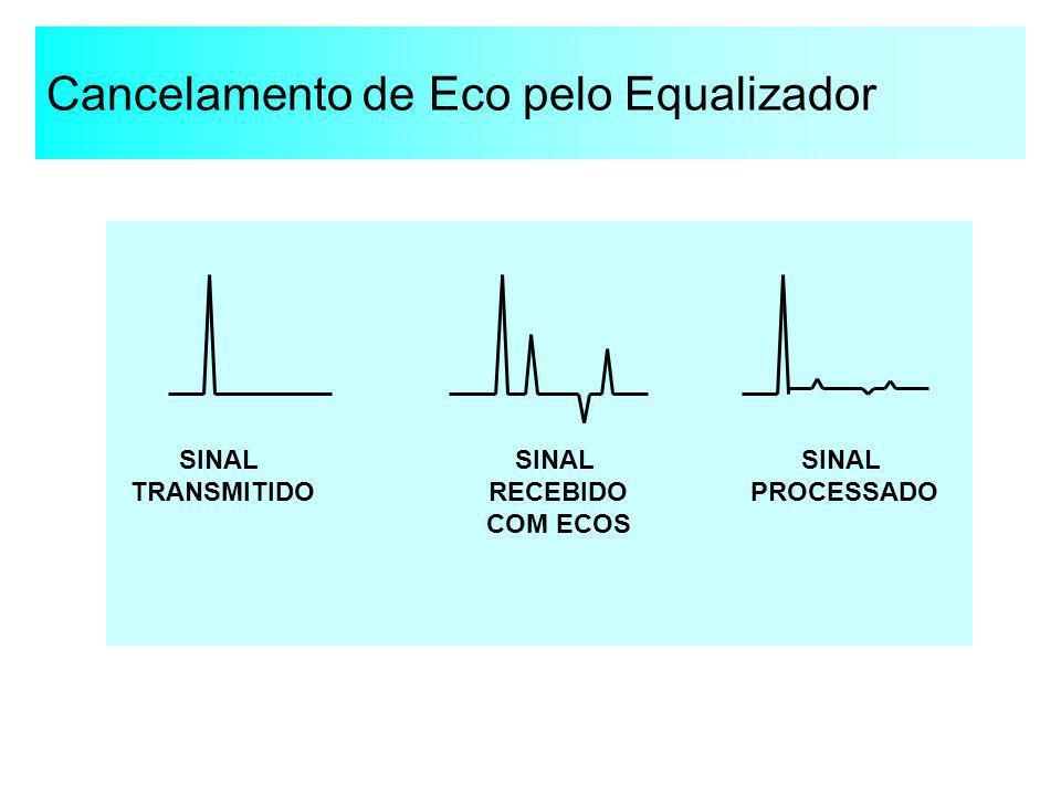 Cancelamento de Eco pelo Equalizador SINAL TRANSMITIDO SINAL PROCESSADO SINAL RECEBIDO COM ECOS