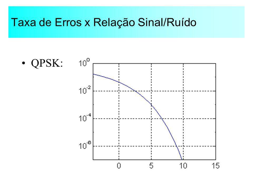 Taxa de Erros x Relação Sinal/Ruído QPSK:
