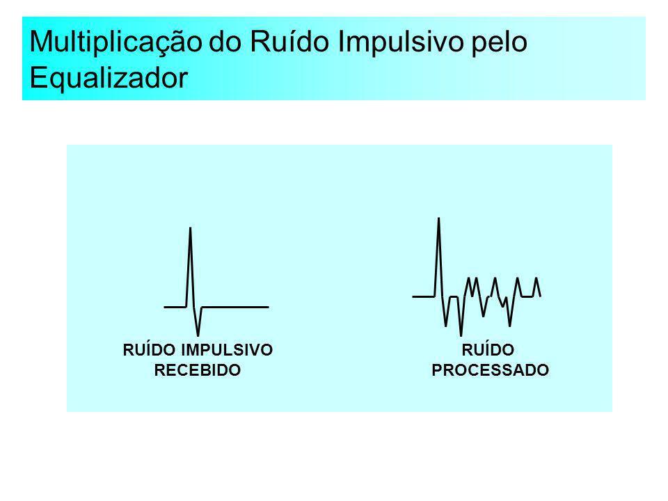 Multiplicação do Ruído Impulsivo pelo Equalizador RUÍDO IMPULSIVO RECEBIDO RUÍDO PROCESSADO