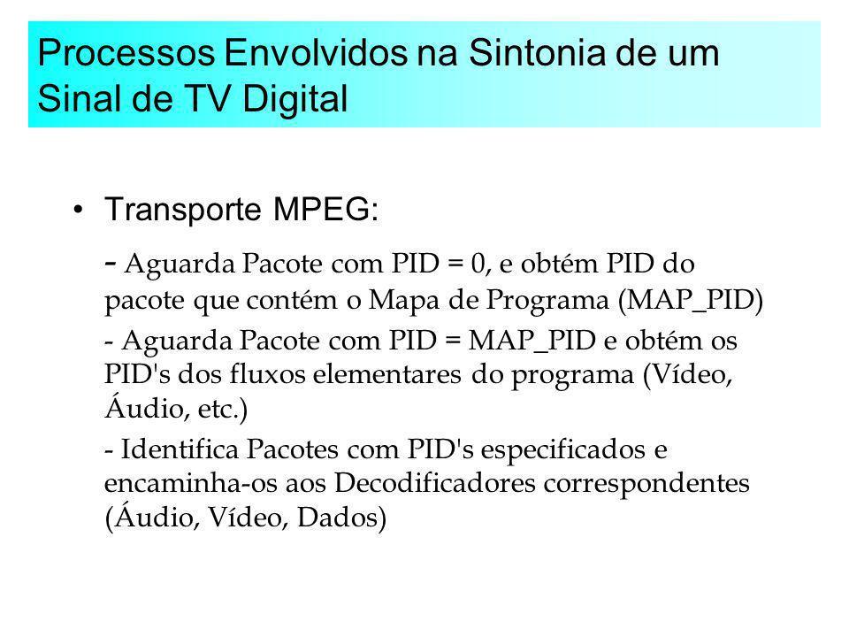 Processos Envolvidos na Sintonia de um Sinal de TV Digital Transporte MPEG: - Aguarda Pacote com PID = 0, e obtém PID do pacote que contém o Mapa de P