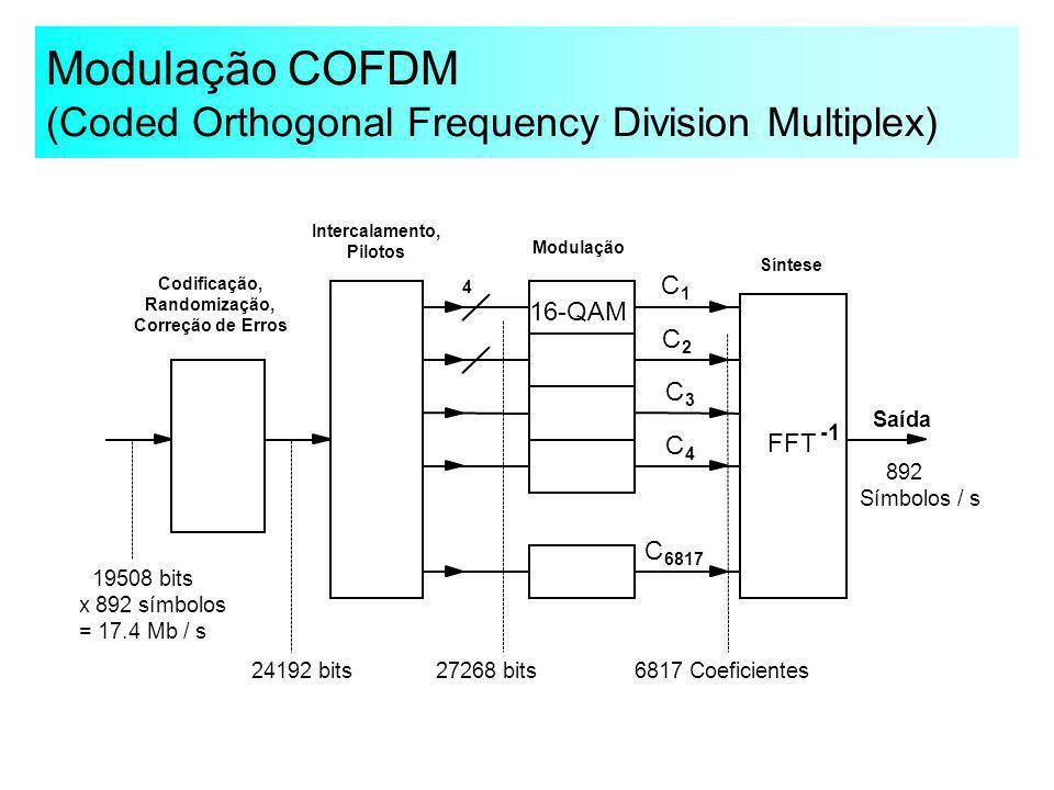 Modulação COFDM (Coded Orthogonal Frequency Division Multiplex) FFT 16-QAM C 1 C 2 C 3 C 4 C 6817 4 Intercalamento, Pilotos Codificação, Randomização,