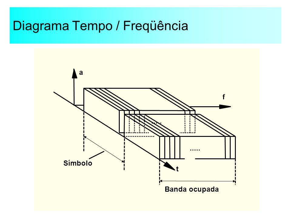 Diagrama Tempo / Freqüência Símbolo f a t..... Banda ocupada