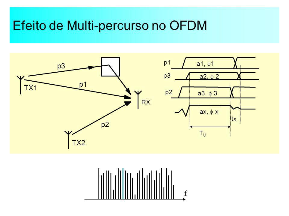 Efeito de Multi-percurso no OFDM TX2 TX1 RX p1 p2 p3 p1 p3 p2 a1, 1 a2, 2 a3, 3 ax, x tx TUTU f