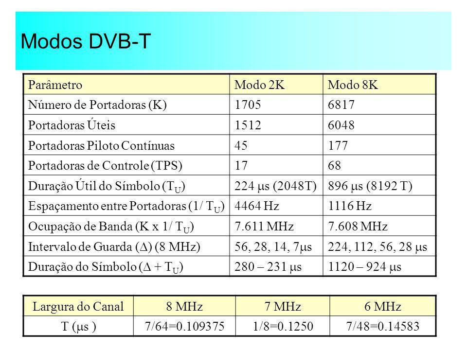 Modos DVB-T ParâmetroModo 2KModo 8K Número de Portadoras (K)17056817 Portadoras Úteis15126048 Portadoras Piloto Contínuas45177 Portadoras de Controle