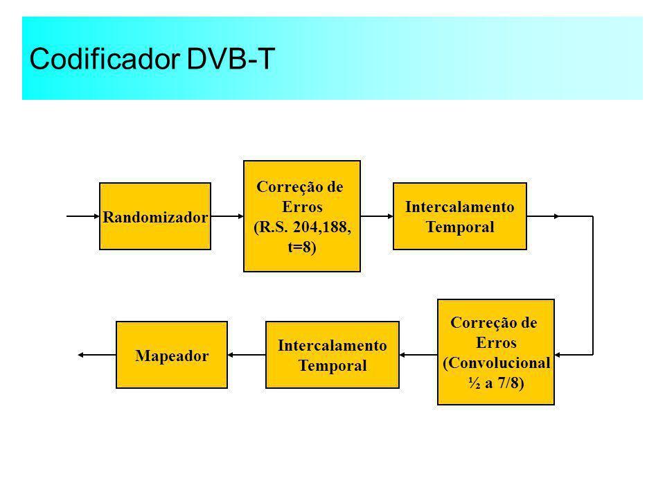Codificador DVB-T Randomizador Correção de Erros (R.S. 204,188, t=8) Intercalamento Temporal Correção de Erros (Convolucional ½ a 7/8) Intercalamento