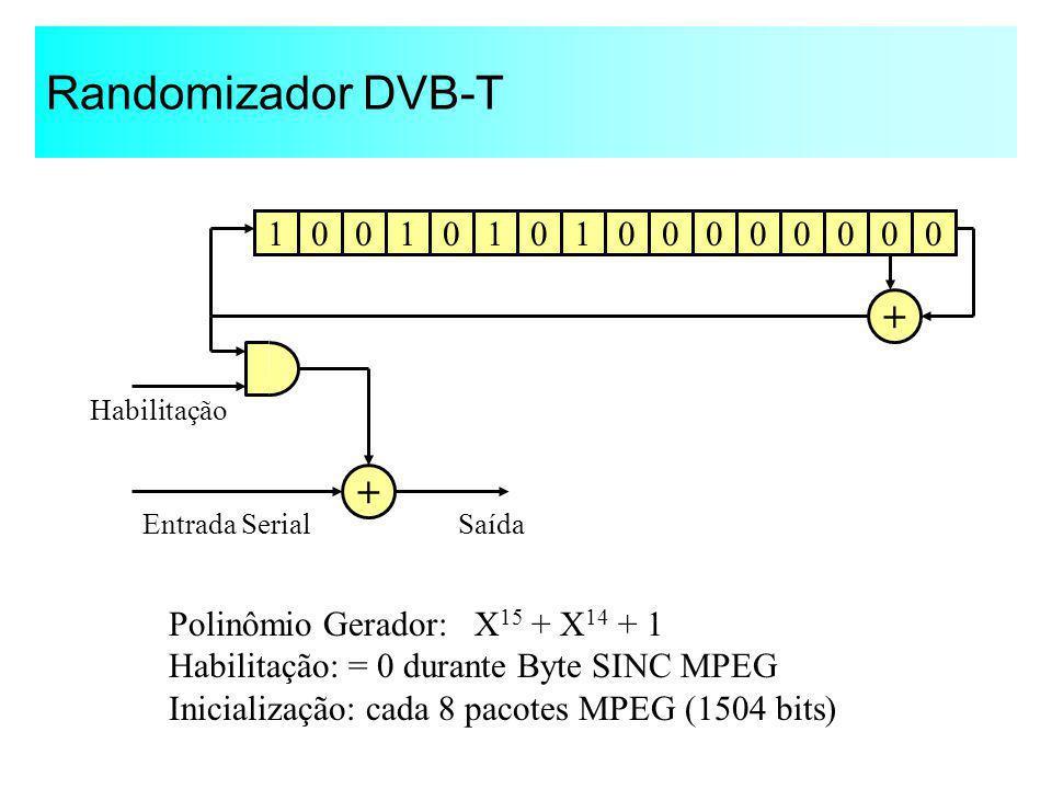Randomizador DVB-T 1001011000000000 + + Entrada SerialSaída Habilitação Polinômio Gerador: X 15 + X 14 + 1 Habilitação: = 0 durante Byte SINC MPEG Ini