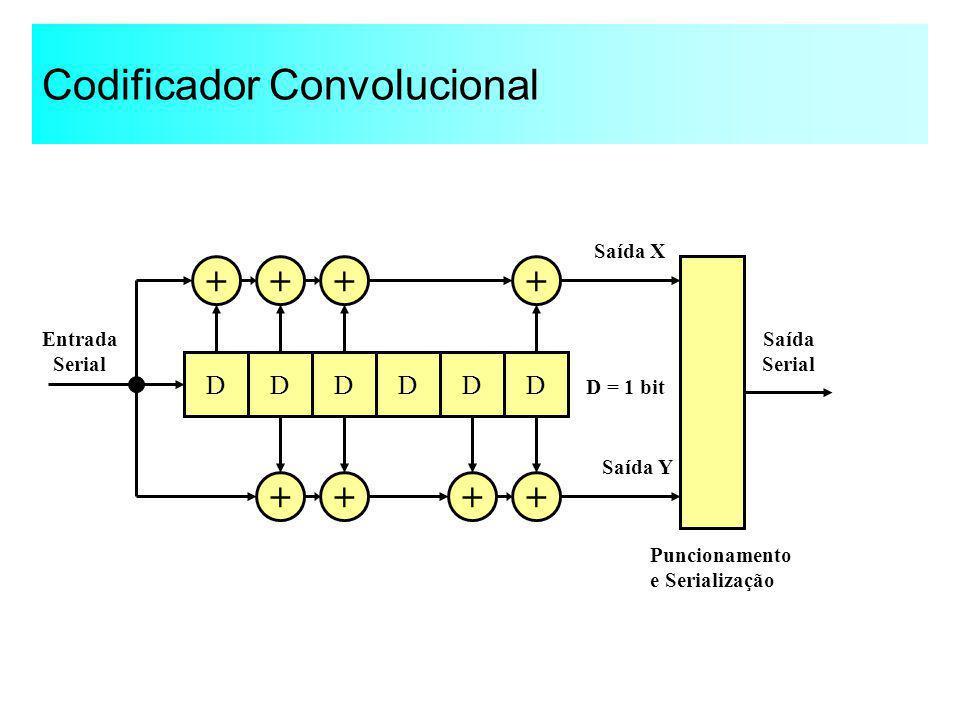 Codificador Convolucional DDDDDD ++ + ++ +++ Entrada Serial Saída X Saída Y D = 1 bit Saída Serial Puncionamento e Serialização