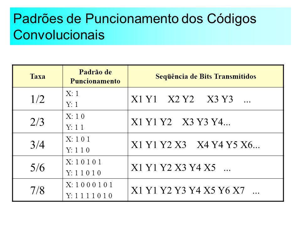 Padrões de Puncionamento dos Códigos Convolucionais Taxa Padrão de Puncionamento Seqüência de Bits Transmitidos 1/2 X: 1 Y: 1 X1 Y1 X2 Y2 X3 Y3... 2/3