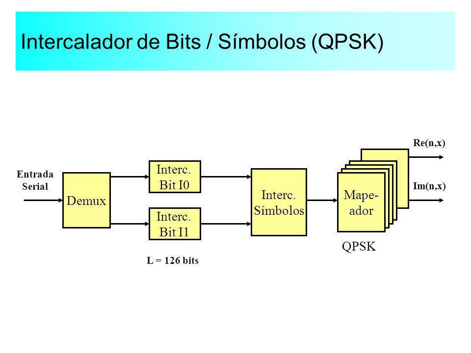 Intercalador de Bits / Símbolos (QPSK) Demux Interc. Bit I0 Interc. Bit I1 Interc. Símbolos Mape- ador Entrada Serial Re(n,x) Im(n,x) QPSK L = 126 bit