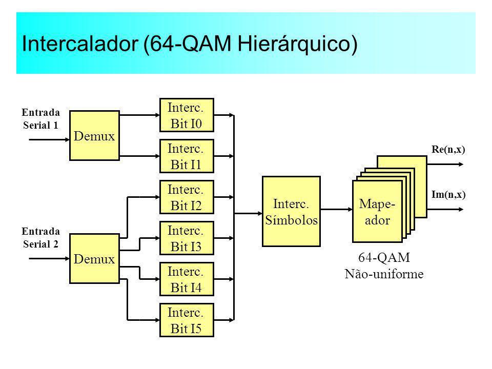 Intercalador (64-QAM Hierárquico) Demux Interc. Bit I0 Interc. Bit I1 Interc. Símbolos Mape- ador Entrada Serial 1 Re(n,x) Im(n,x) 64-QAM Não-uniforme