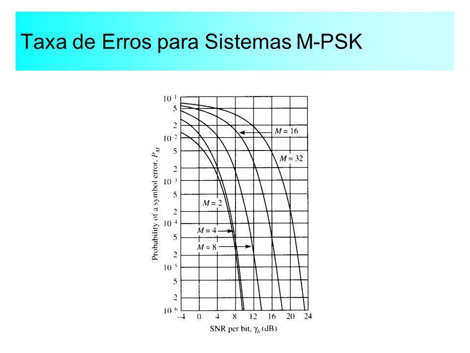 Taxa de Erros para Sistemas M-PSK
