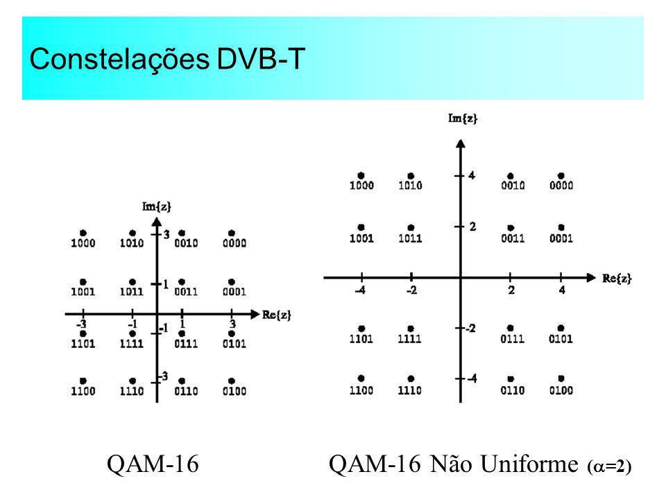 Constelações DVB-T QAM-16QAM-16 Não Uniforme ( =2)