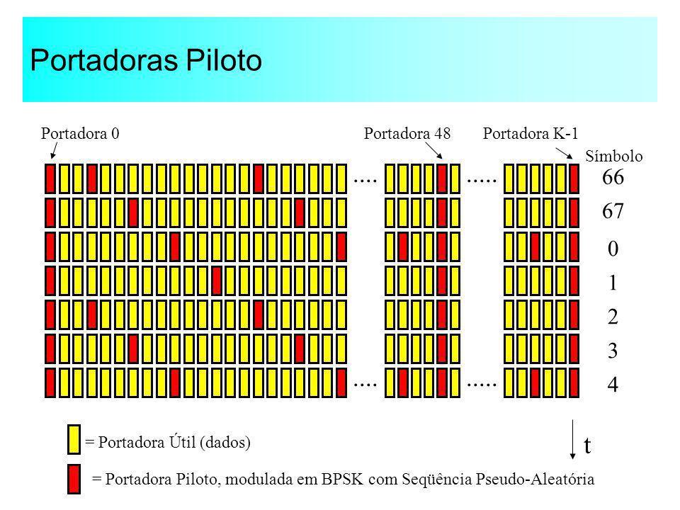 Portadoras Piloto Portadora K-1 t 0 1 2 3 4 67 66 Símbolo..... = Portadora Útil (dados) = Portadora Piloto, modulada em BPSK com Seqüência Pseudo-Alea