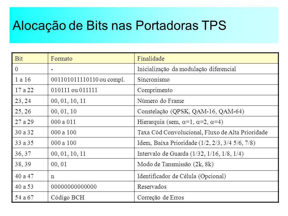 Alocação de Bits nas Portadoras TPS BitFormatoFinalidade 0-Inicialização da modulação diferencial 1 a 16001101011110110 ou compl.Sincronismo 17 a 2201