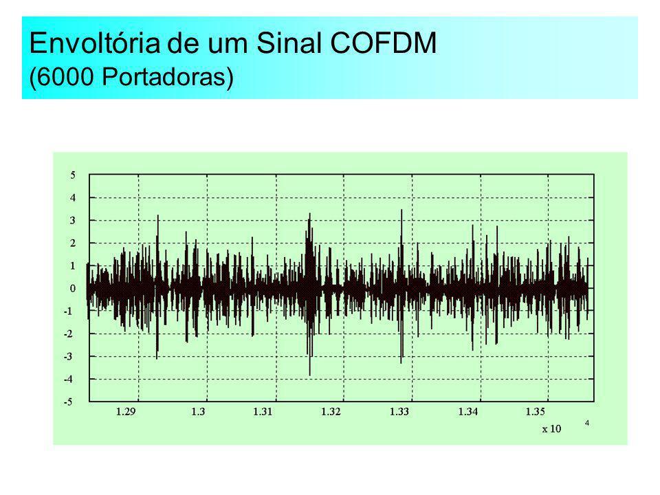 Envoltória de um Sinal COFDM (6000 Portadoras)