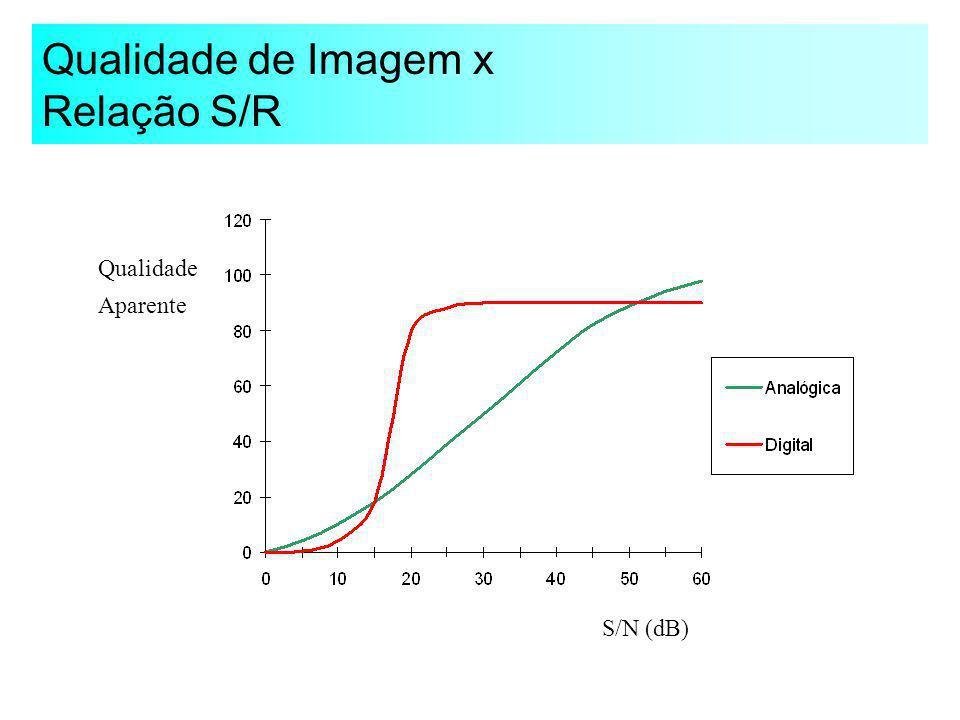 Benefícios da Correção de Erros S/R (dB) Qualidade Aparente