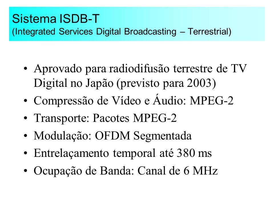 Sistema ISDB-T (Integrated Services Digital Broadcasting – Terrestrial) Aprovado para radiodifusão terrestre de TV Digital no Japão (previsto para 200