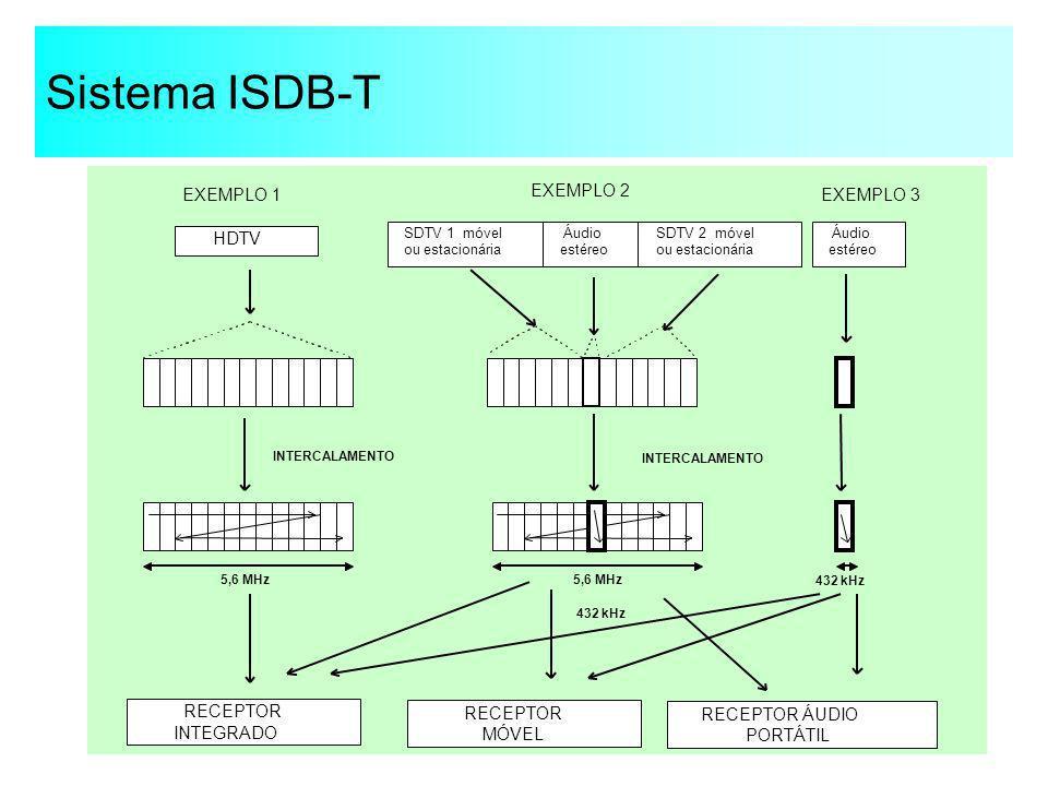 Sistema ISDB-T