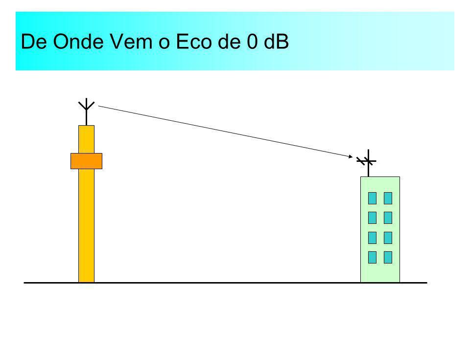 De Onde Vem o Eco de 0 dB