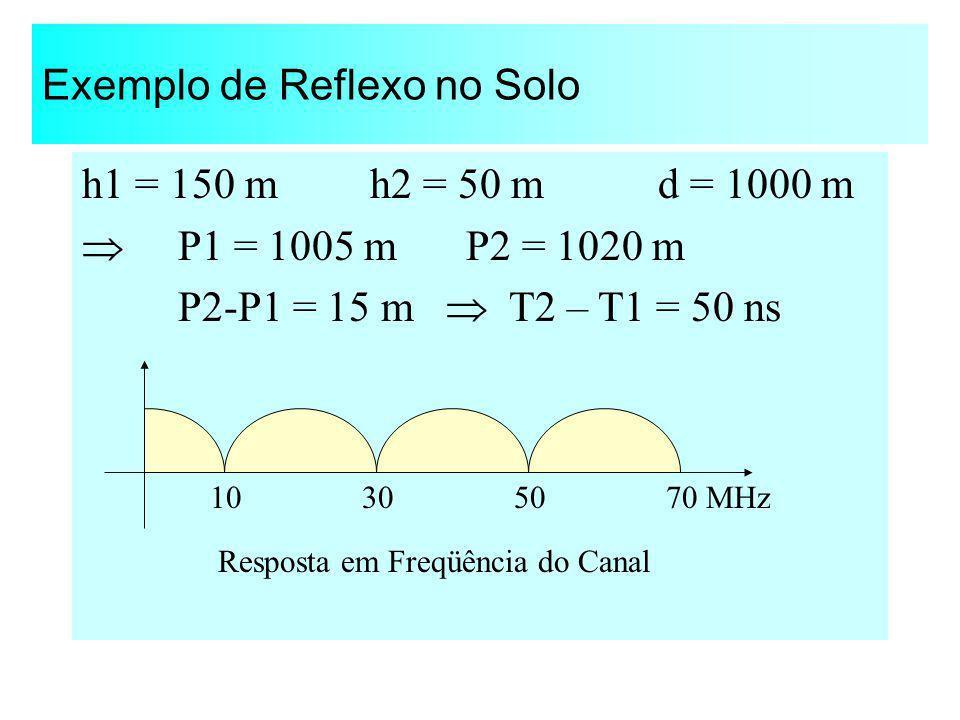 Exemplo de Reflexo no Solo h1 = 150 m h2 = 50 m d = 1000 m P1 = 1005 mP2 = 1020 m P2-P1 = 15 m T2 – T1 = 50 ns 10305070 MHz Resposta em Freqüência do