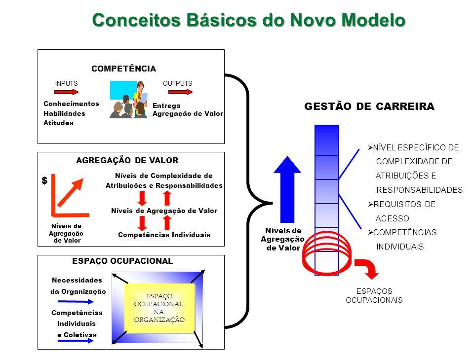 ESPAÇO OCUPACIONAL NA ORGANIZAÇÃO ESPAÇO OCUPACIONAL NA ORGANIZAÇÃO GESTÃO DE CARREIRA Níveis de Agregação de Valor NÍVEL ESPECÍFICO DE COMPLEXIDADE DE ATRIBUIÇÕES E RESPONSABILIDADES REQUISITOS DE ACESSO COMPETÊNCIAS INDIVIDUAIS ESPAÇOS OCUPACIONAIS COMPETÊNCIA INPUTSOUTPUTS Conhecimentos Habilidades Atitudes Entrega Agregação de Valor $ Níveis de Agregação de Valor AGREGAÇÃO DE VALOR Níveis de Complexidade de Atribuições e Responsabilidades Níveis de Agregação de Valor Competências Individuais ESPAÇO OCUPACIONAL Necessidades da Organização Competências Individuais e Coletivas Conceitos Básicos do Novo Modelo