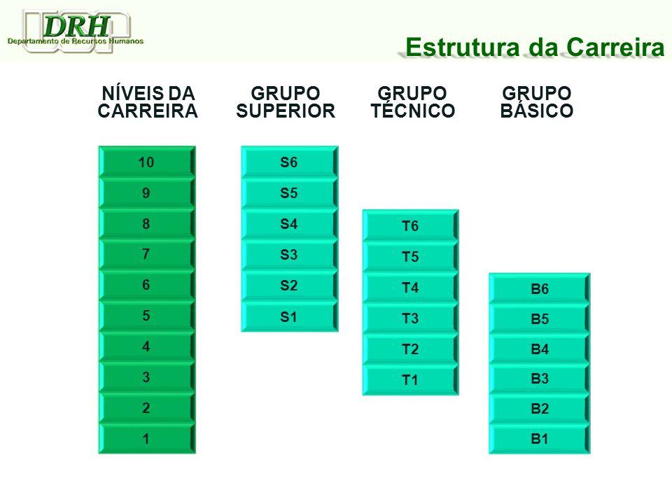 10 9 8 7 6 5 4 3 2 1 S6 S5 S4 S3 S2 S1 T6 T5 T4 T3 T2 T1 B6 B5 B4 B3 B2 B1 NÍVEIS DA CARREIRA GRUPO SUPERIOR GRUPO TÉCNICO GRUPO BÁSICO Estrutura da Carreira