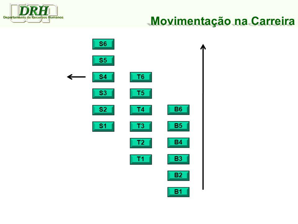 Movimentação na Carreira S6 T2 S5 S1 S2 T6 S3 S4 T4 T5 T3 T1 B3 B5 B4 B6 B2 B1