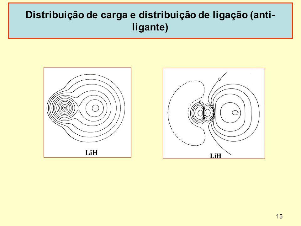 15 Distribuição de carga e distribuição de ligação (anti- ligante)