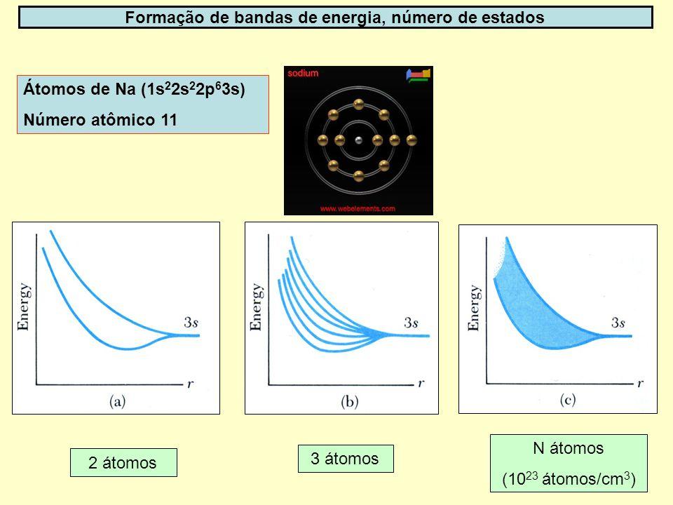 17 Formação de bandas de energia, número de estados Átomos de Na (1s 2 2s 2 2p 6 3s) Número atômico 11 2 átomos 3 átomos N átomos (10 23 átomos/cm 3 )