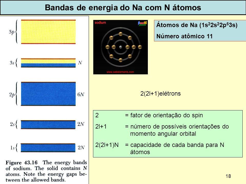 18 Bandas de energia do Na com N átomos 2(2l+1)elétrons 2 = fator de orientação do spin 2l+1 = número de possíveis orientações do momento angular orbi