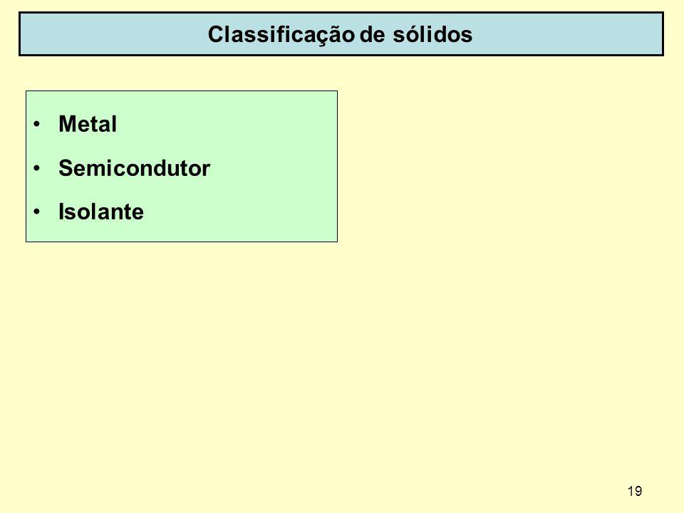 19 Classificação de sólidos Metal Semicondutor Isolante