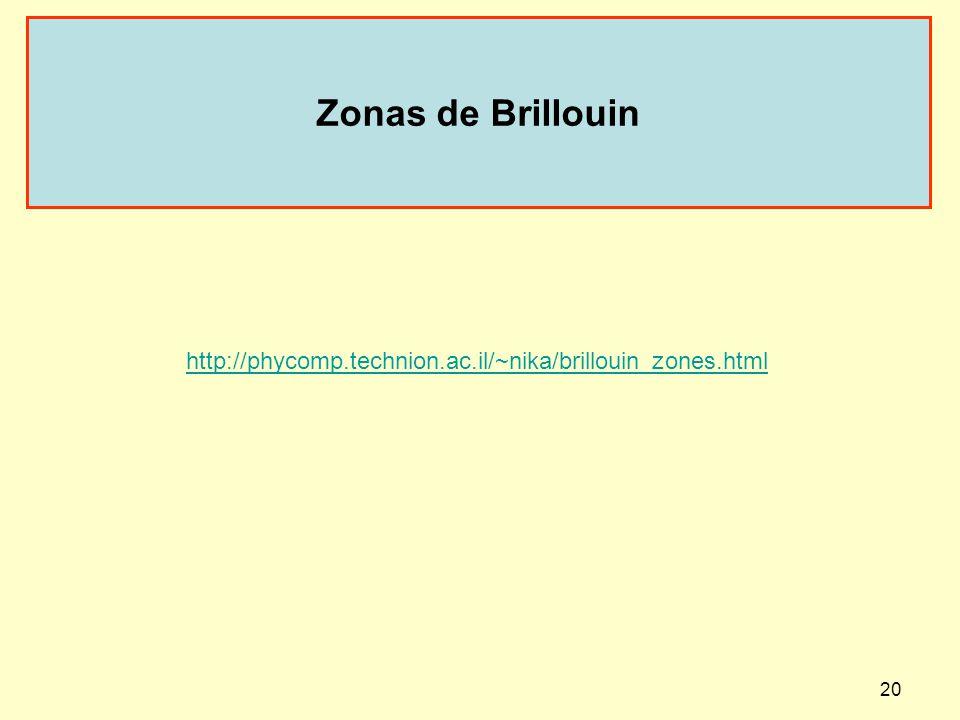 20 Zonas de Brillouin http://phycomp.technion.ac.il/~nika/brillouin_zones.html