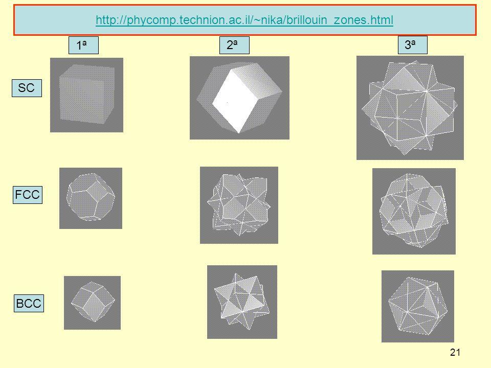21 http://phycomp.technion.ac.il/~nika/brillouin_zones.html SC FCC BCC 1ª 2ª 3ª