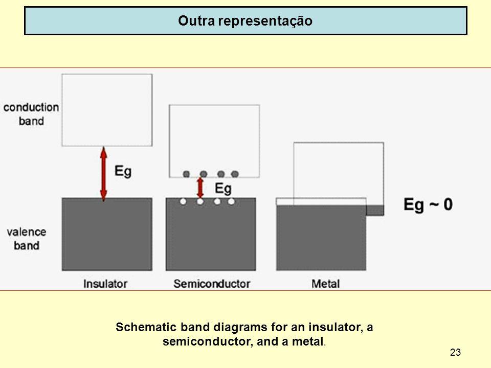 23 Outra representação Schematic band diagrams for an insulator, a semiconductor, and a metal.